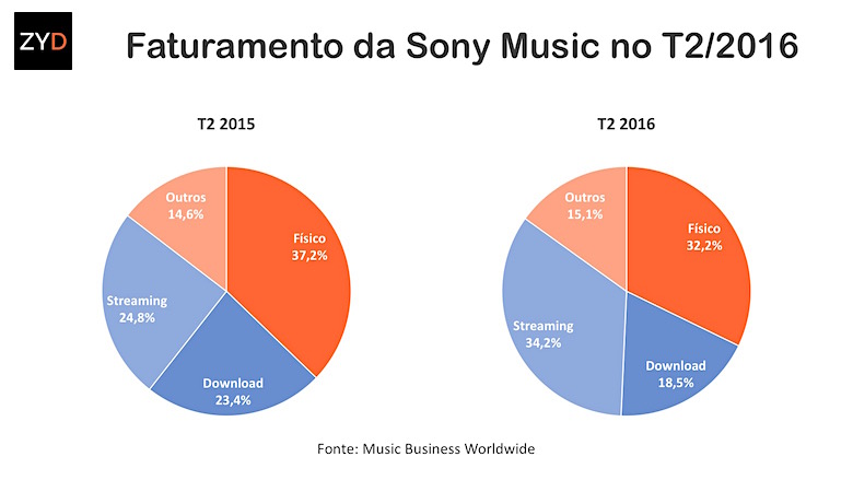 Faturamento da Sony Music no trimestre 2/2016