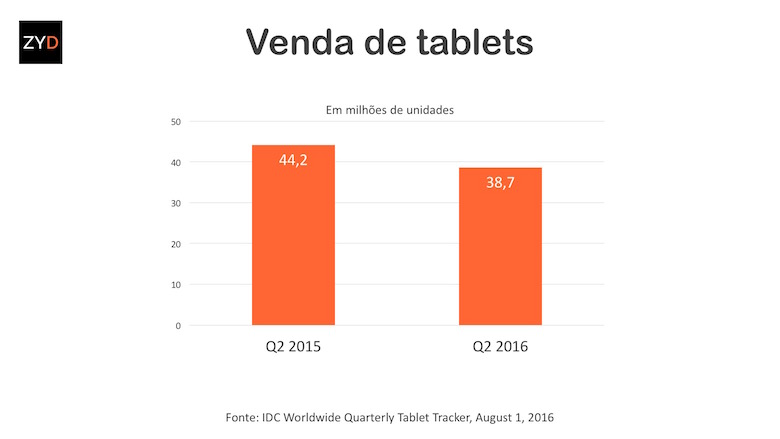 Vendas de tablets caem no segundo trimestre
