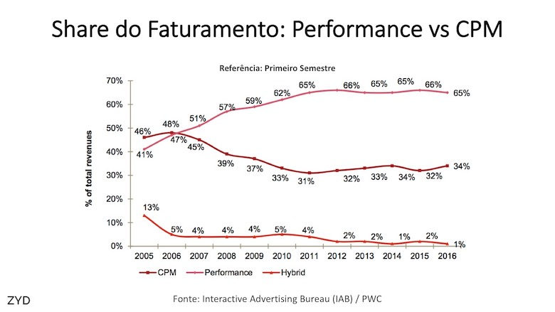 Share do faturamento na internet: Performance versus CPM